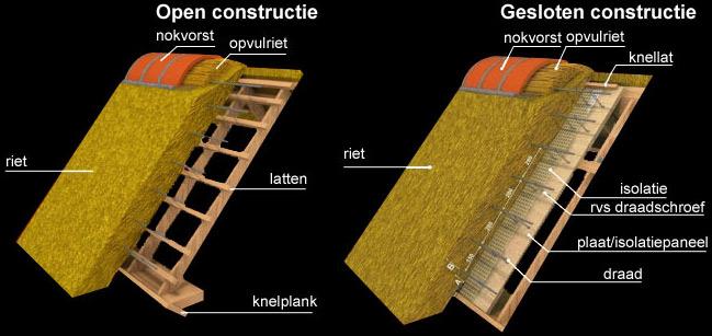 Rietdekkersbedrijf visscher heeft ervaring met elk type dak van nieuwbouw tot boerderij - Daken en volumes ...